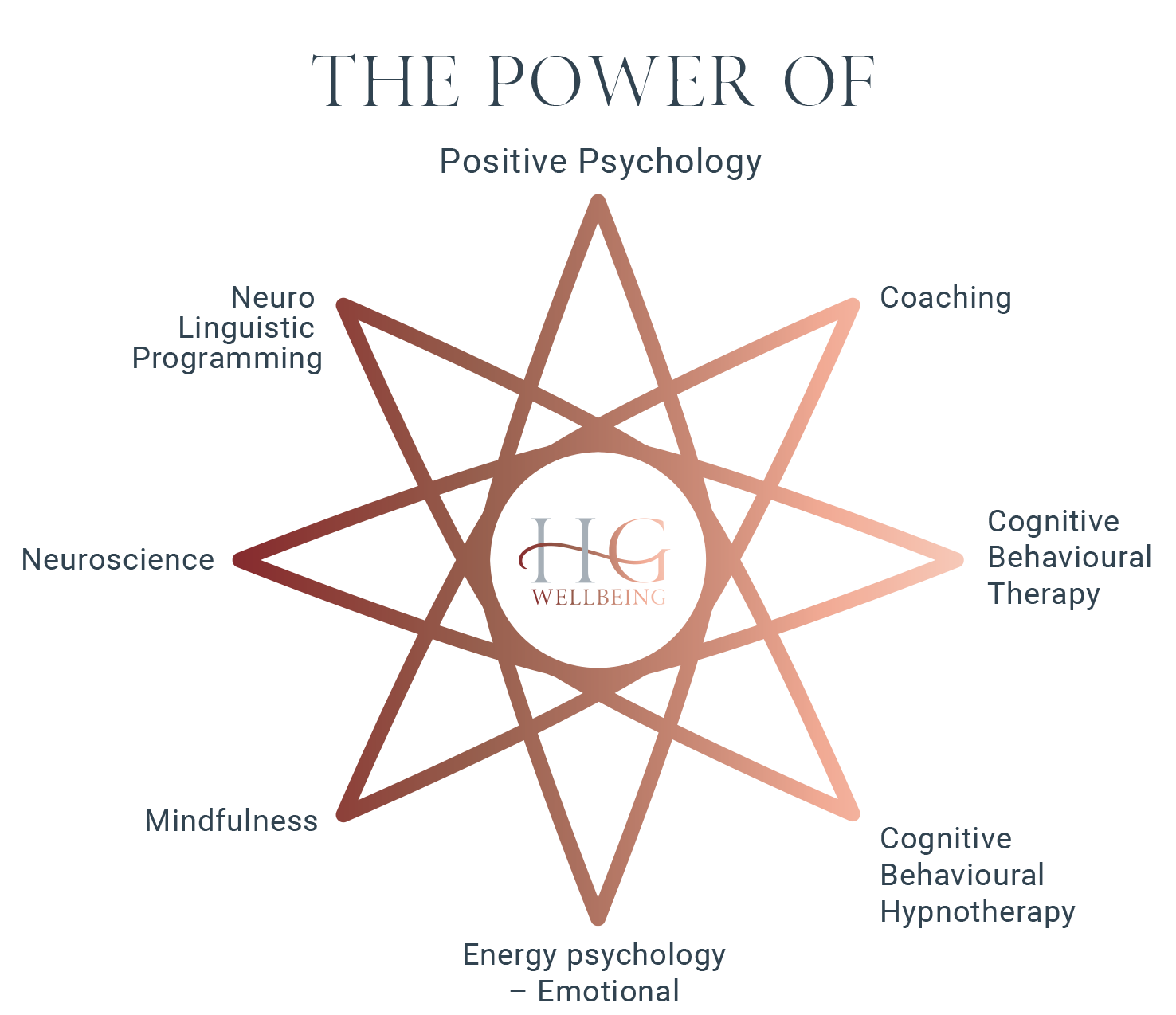 Helen Gormley Positive Psychology