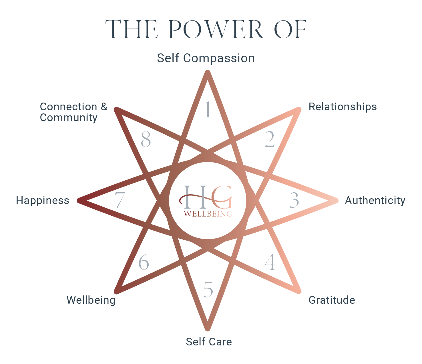 Helen Gormley Wellbeing Coaching